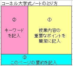 コーネル大学式ノートのとり方.jpg