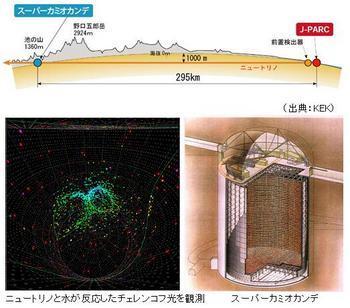 ニュートリノの発生実験.jpg